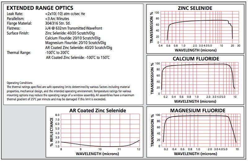 Extended Range Viewport Specs