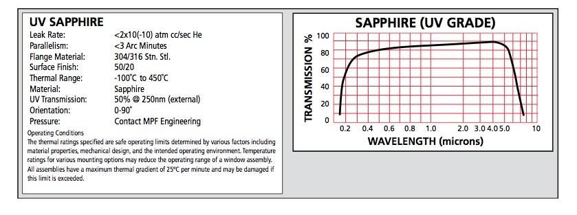 Silica Vacuum Viewport Specs