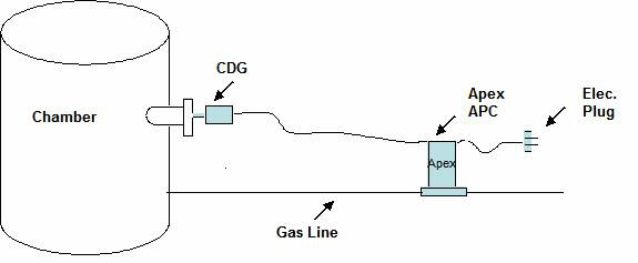 Pressure Controller Setup
